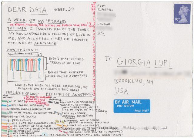 Projet «Dear Data» de Giorgia Lupi and Stefanie Posavec